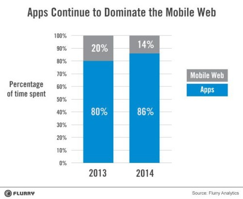 How Important is Your Mobile Optimised Website?