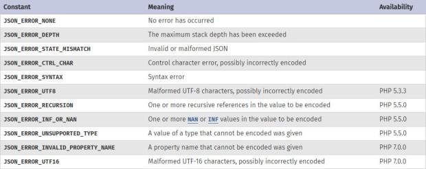Check Valid JSON Data