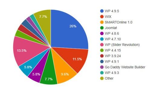 SEO Snapshot of Sydney Mortgage Broker Websites