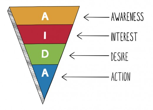 The AIDA Marketing (or Purchase) Funnel