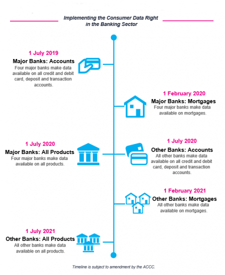 Open Banking Timeline