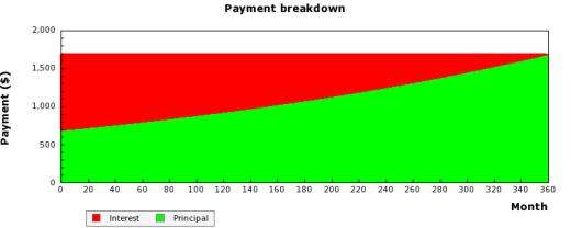 Using BeliefMedia's Simple Mortgage Graph API & Elementor Widget