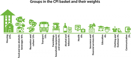 Groups in CPI Basket and Their Weights