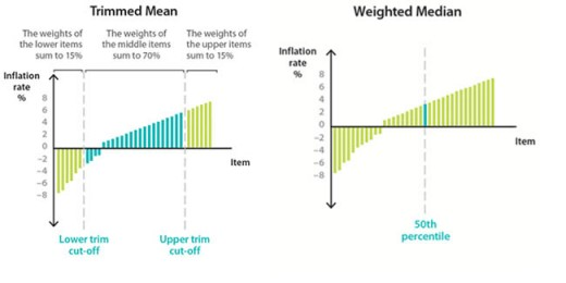 Trimmed Mean & Weighted Median