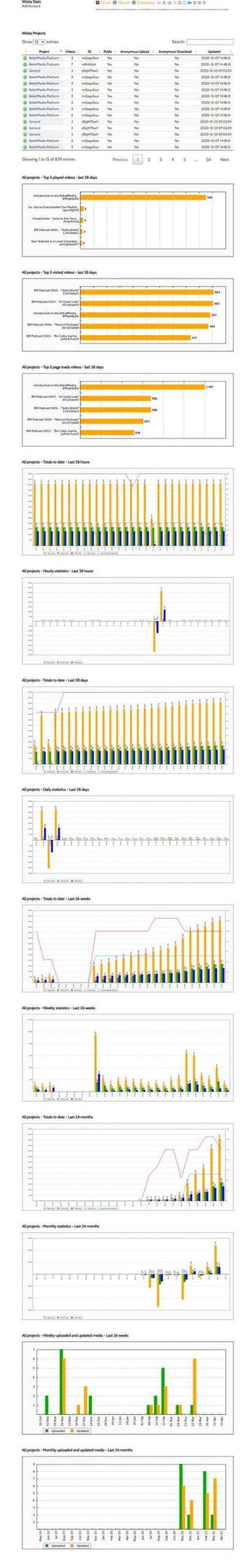 Wistia Statistics