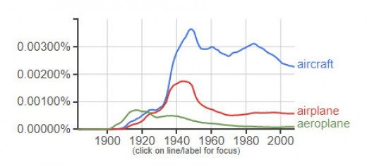 Google Books Ngram Inflection