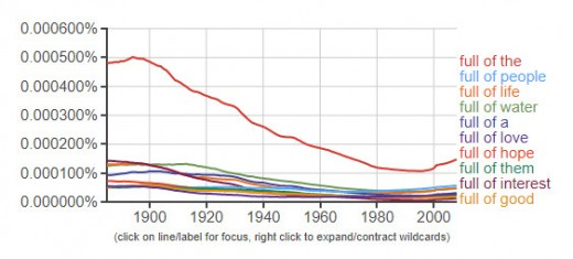 Google Books Ngram Wildcard Search