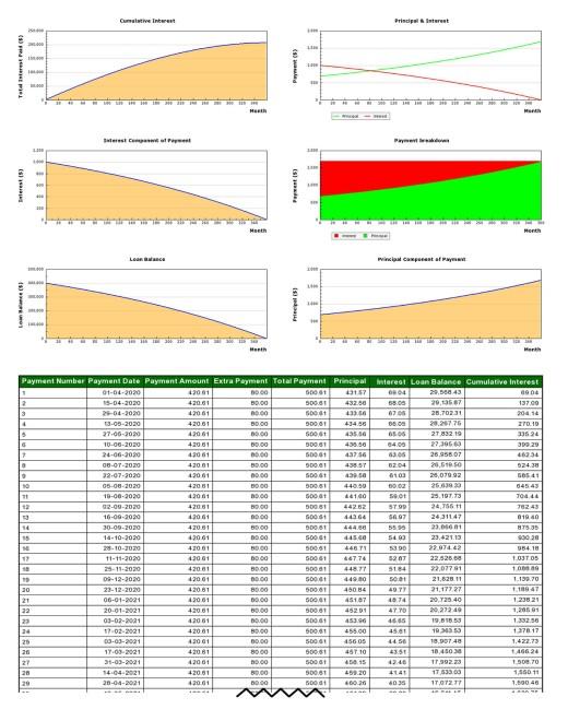 Mortgage Graph API