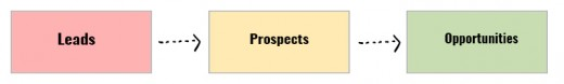 Leads, Prospects, and Opportunities