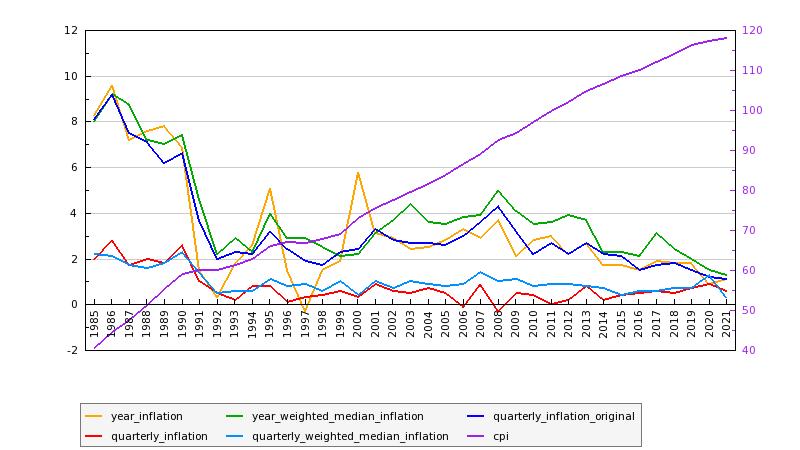 Australian Inflation: June, 2021