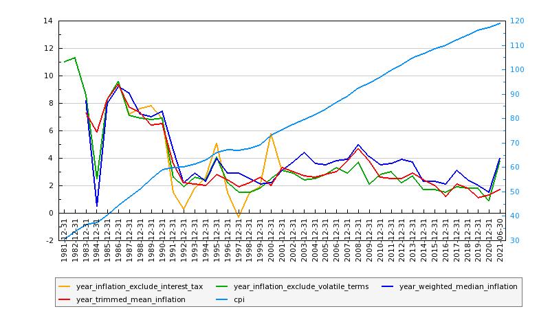 Australian Inflation: October, 2021