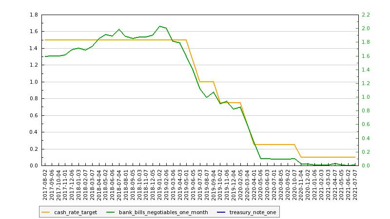 RBA Cash Rate: July, 2021