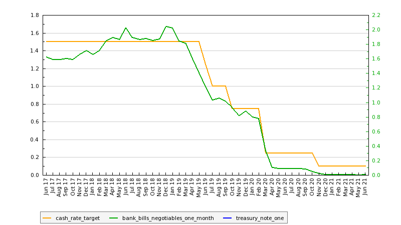 RBA Cash Rate: June, 2021
