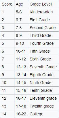US Grade Level